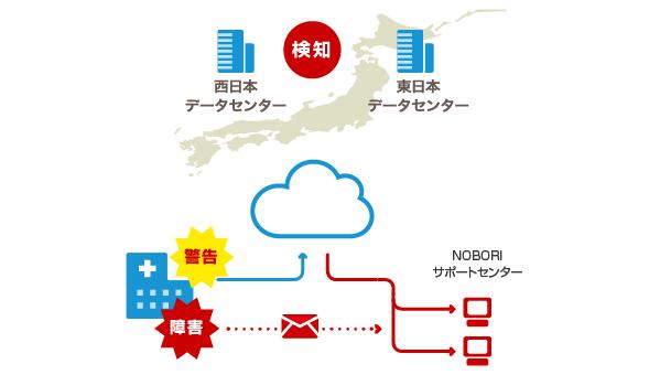 稼働状況監視システム『NOBORI Monitor』