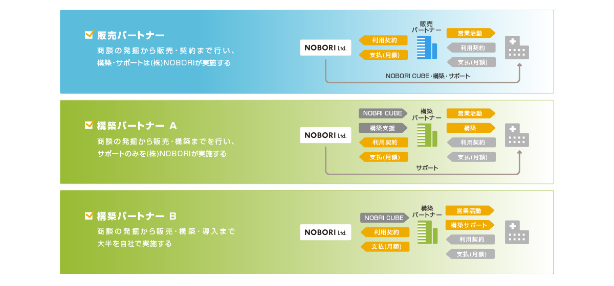 NOBORIパートナーの定義と商流イメージ